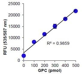 Fluorometric GPC Standard Curve.