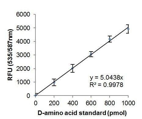 D-Amino Acid standard curve.