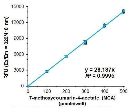 MCA standard curve