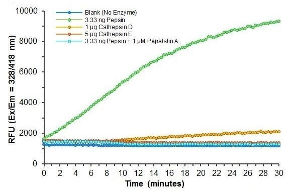Kinetics of Pepsin Substrate metabolism by porcine gastric mucosal pepsin (3.33 ng purified enzyme) and specificity of substrate metabolism by pepsin versus other aspartic proteases.