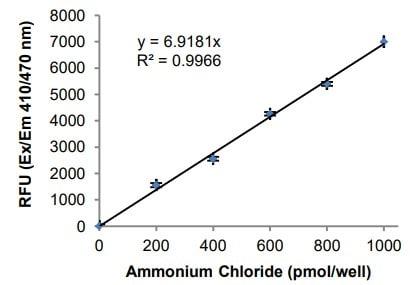Ammonium Chloride Standard Curve.