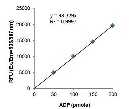 ADP Standard Curve