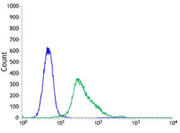 Flow Cytometry - Anti-SOX10 antibody [SP275] - BSA and Azide free (ab239751)