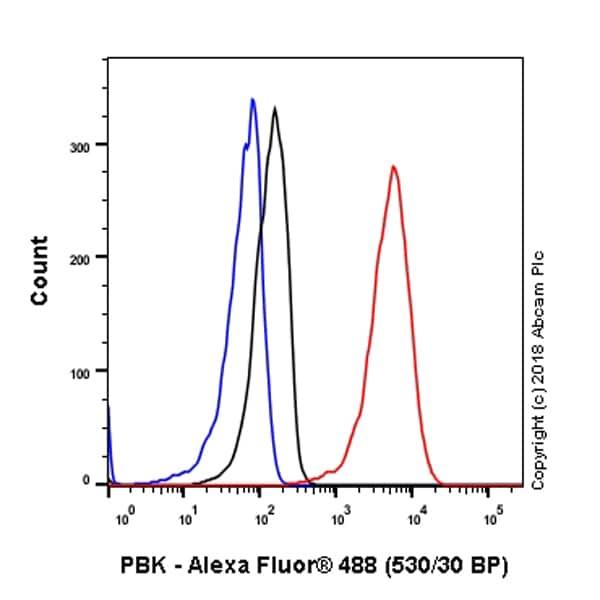 Flow Cytometry - Anti-PBK/SPK antibody [EPR21983] - BSA and Azide free (ab239760)