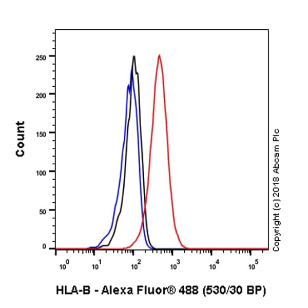 Flow Cytometry - Anti-HLA Class 1 ABC antibody [EPR22172] - BSA and Azide free (ab239788)