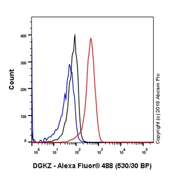 Flow Cytometry - Anti-DGKZ/DGK-zeta antibody [EPR22040-72] - BSA and Azide free (ab239792)