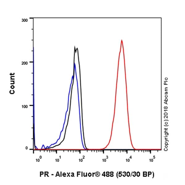 Flow Cytometry - Anti-Progesterone Receptor antibody [SP2] - BSA and Azide free (ab239793)