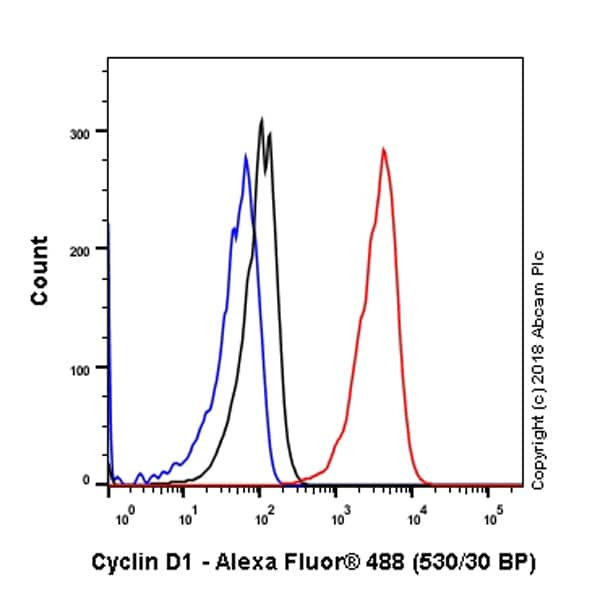 Flow Cytometry (Intracellular) - Anti-Cyclin D1 antibody [SP4] - BSA and Azide free (ab239794)