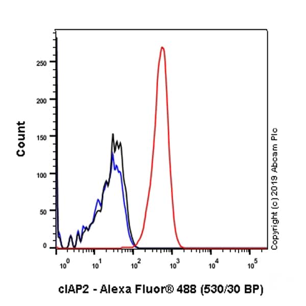 Flow Cytometry - Anti-cIAP2 antibody [E40] - BSA and Azide free (ab239800)