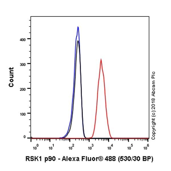 Flow Cytometry - Anti-RSK1 p90 antibody [E4] - BSA and Azide free (ab239805)