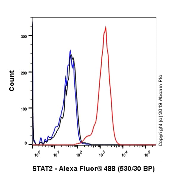 Flow Cytometry - Anti-STAT2 antibody [Y141] - BSA and Azide free (ab239811)