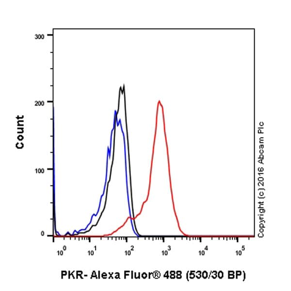 Flow Cytometry - Anti-PKR antibody [Y117] - BSA and Azide free (ab239817)