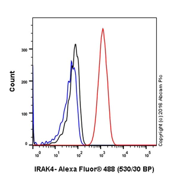 Flow Cytometry - Anti-IRAK4 antibody [Y279] - BSA and Azide free (ab239819)