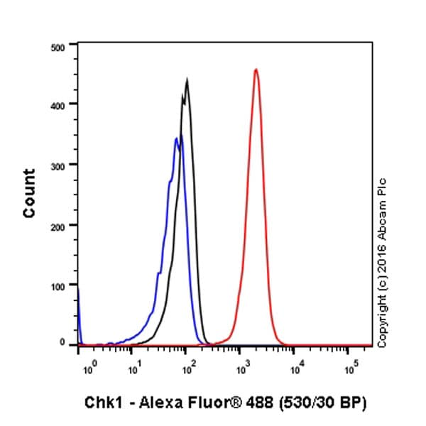 Flow Cytometry - Anti-Chk1 antibody [E250] - BSA and Azide free (ab239821)