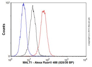 Flow Cytometry - Anti-MALT1/MLT antibody [EP603Y] - BSA and Azide free (ab239823)