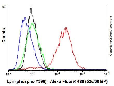 Flow Cytometry - Anti-SRC Family (phospho Y418) antibody [EP503Y] - BSA and Azide free (ab239824)