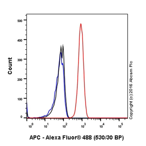 Flow Cytometry - Anti-APC antibody [EP701Y] - BSA and Azide free (ab239828)
