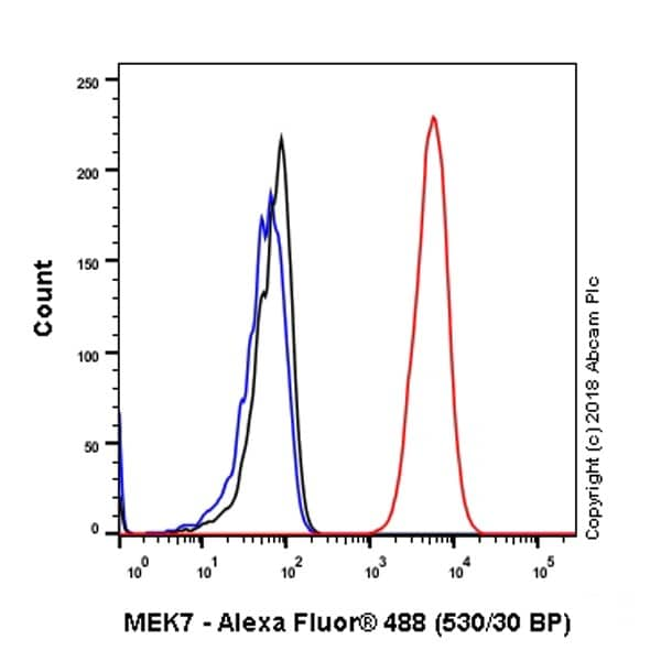 Flow Cytometry - Anti-MKK7 antibody [EP1455Y] - BSA and Azide free (ab239843)