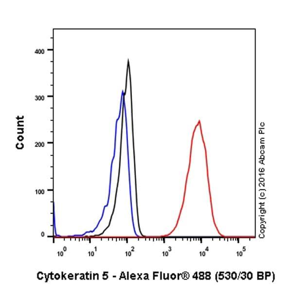 Flow Cytometry - Anti-Cytokeratin 5 antibody [EPR1600Y] - BSA and Azide free (ab239869)