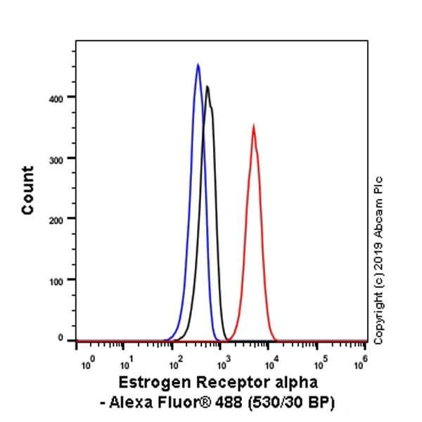 Flow Cytometry - Anti-Estrogen Related Receptor alpha antibody [EPR46Y] - BSA and Azide free (ab239879)