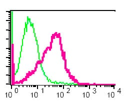 Flow Cytometry - Anti-CD79a antibody [EP3618] - BSA and Azide free (ab239891)