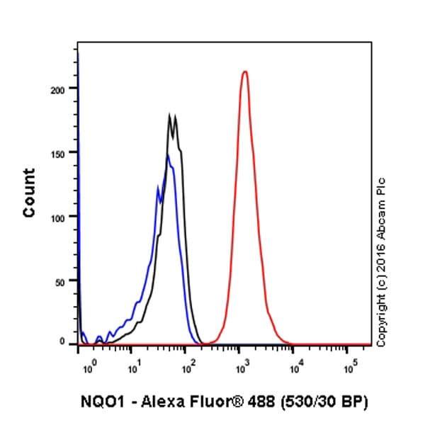 Flow Cytometry - Anti-NQO1 antibody [EPR3309] - BSA and Azide free (ab239896)