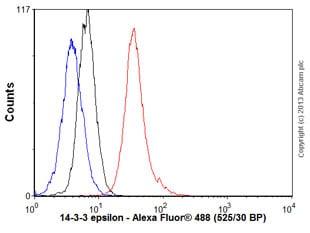 Flow Cytometry - Anti-YWHAE antibody [EPR3918] - BSA and Azide free (ab239903)