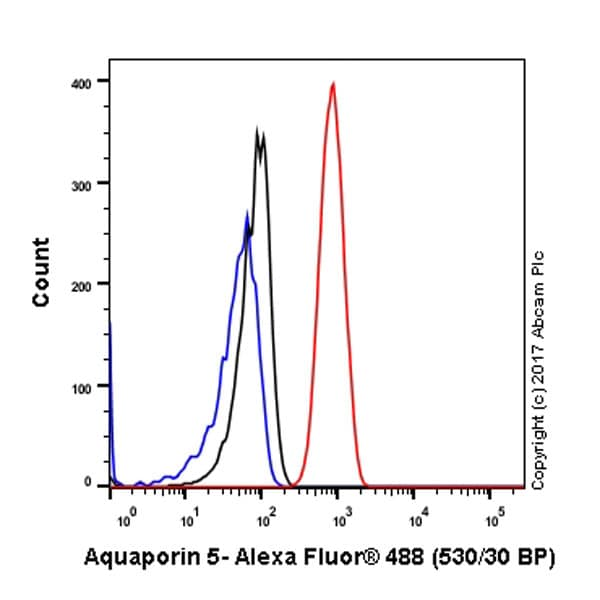 Flow Cytometry - Anti-Aquaporin 5 antibody [EPR3747] - BSA and Azide free (ab239904)