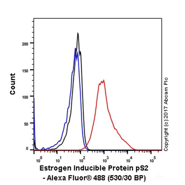 Flow Cytometry - Anti-Estrogen Inducible Protein pS2 antibody [EPR3972] - BSA and Azide free (ab239908)