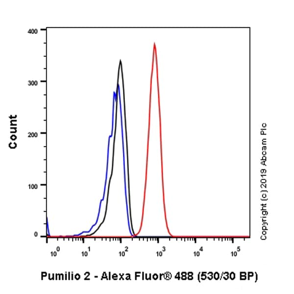 Flow Cytometry - Anti-Pumilio 2 antibody [EPR3813] - BSA and Azide free (ab239909)