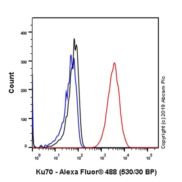 Flow Cytometry (Intracellular) - Anti-Ku70 antibody [EPR4027] - BSA and Azide free (ab239912)