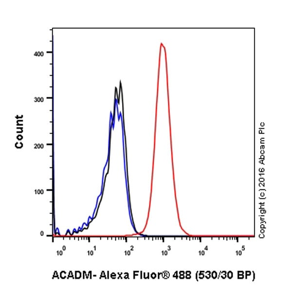 Flow Cytometry - Anti-ACADM/MCAD antibody [EPR3708] - BSA and Azide free (ab239914)