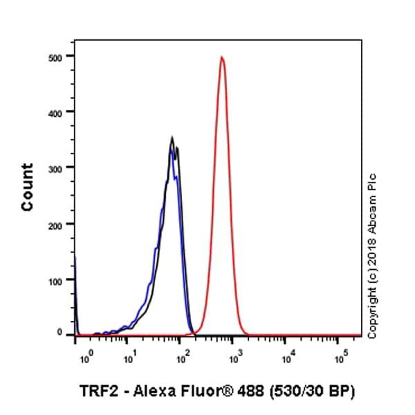 Flow Cytometry - Anti-TRF2 antibody [EPR3517(2)] - BSA and Azide free (ab239939)