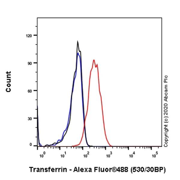 Flow Cytometry - Anti-Transferrin antibody [EPR2932(2)] - BSA and Azide free (ab239980)