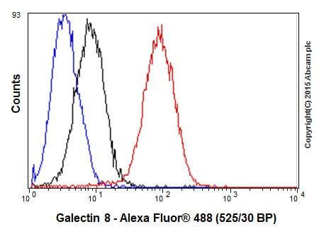 Flow Cytometry - Anti-Galectin 8/Gal-8 antibody [EPR4857] - BSA and Azide free (ab239983)