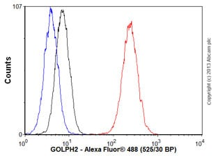 Flow Cytometry - Anti-GOLPH2 antibody [EPR3606] - BSA and Azide free (ab239985)