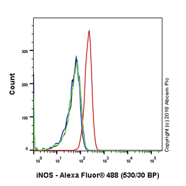 Flow Cytometry - Anti-iNOS antibody [SP126] - BSA and Azide free (ab239990)