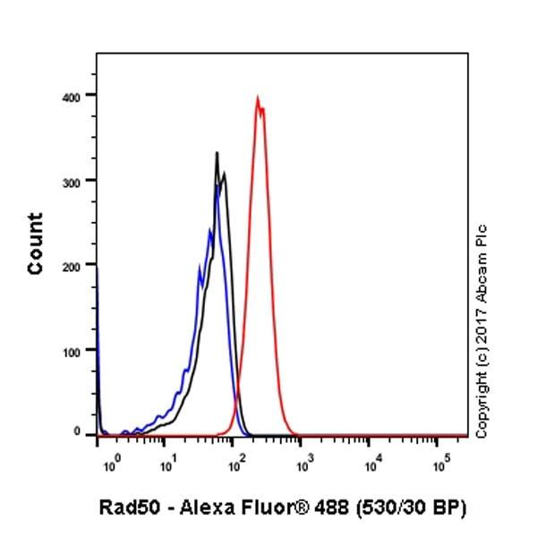 Flow Cytometry - Anti-Rad50 antibody [EPR3466(2)] - BSA and Azide free (ab239993)