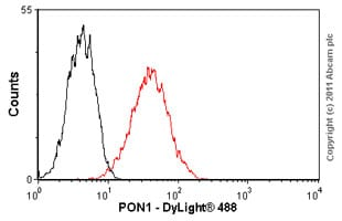 Flow Cytometry - Anti-PON1 antibody [17A12] (ab24261)