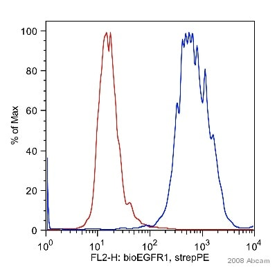 Flow Cytometry - Anti-EGFR antibody [EGFR1] (Biotin) (ab24293)