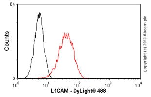 Flow Cytometry - Anti-L1CAM  antibody [2C2] (ab24345)