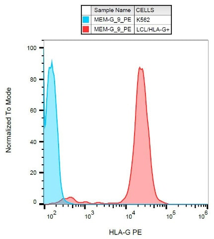 Flow Cytometry - PE Anti-HLA G antibody [MEM-G/9] (ab24384)