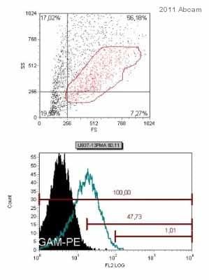 Flow Cytometry - Anti-GC1q R antibody [60.11] (ab24733)