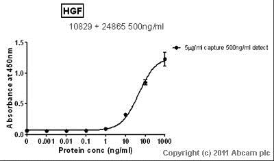 Sandwich ELISA - Anti-HGF antibody (ab24865)