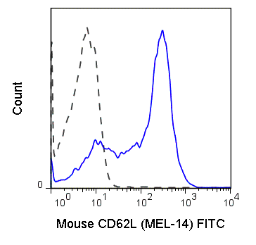 Flow Cytometry - FITC Anti-CD62L antibody [MEL-14] (ab24876)