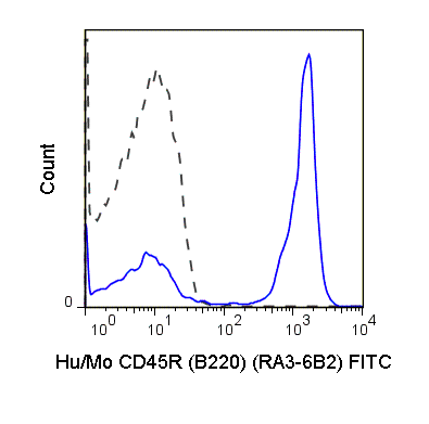 Flow Cytometry - Anti-CD45R antibody [RA3-6B2] (FITC) (ab24897)