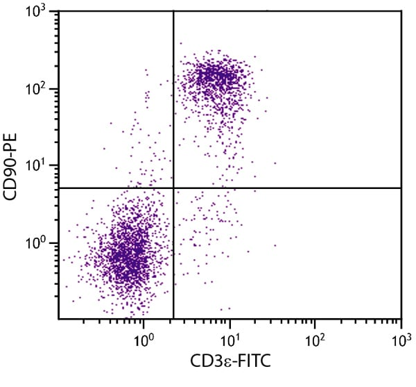 Flow Cytometry - PE Anti-CD90 / Thy1 antibody [G7] (ab24904)