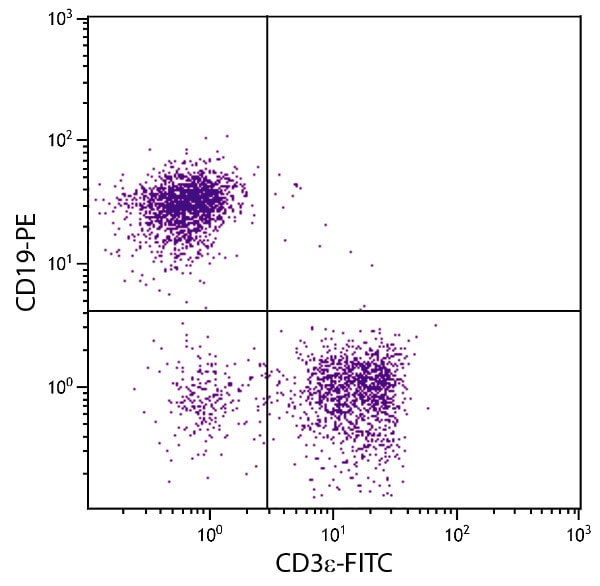 Flow Cytometry - Anti-CD3 epsilon antibody [C363.29B] (FITC) (ab24948)
