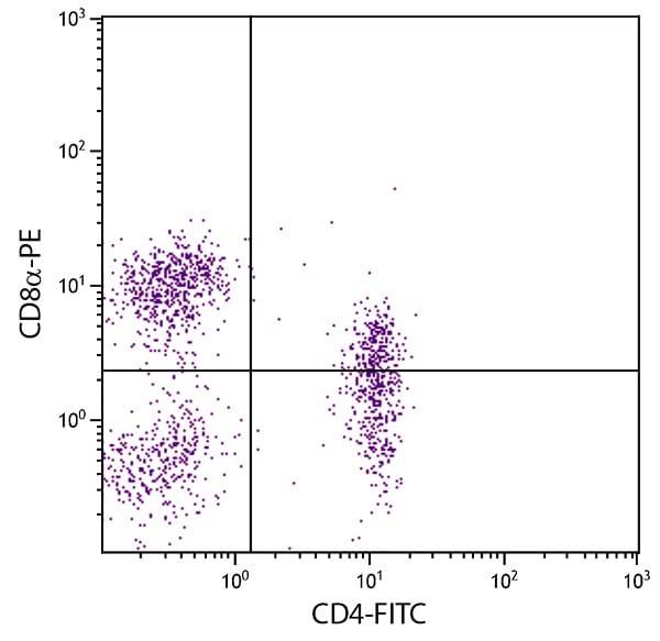 Flow Cytometry - Anti-CD4 antibody [74-12-4] (FITC) (ab24989)