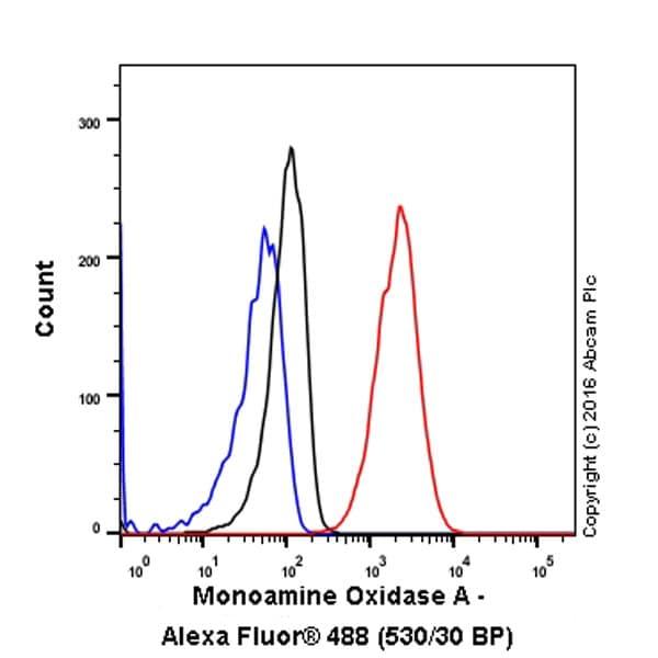 Flow Cytometry - Anti-Monoamine Oxidase A/MAO-A antibody [EPR7101] - BSA and Azide free (ab240031)